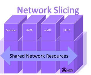 Network Slicing In its Infancy